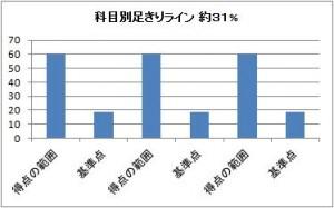 日本語能力試験 合格ライン2