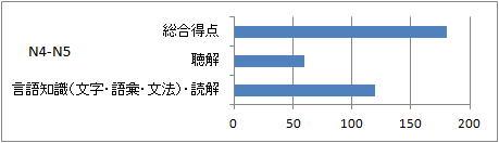 日本語能力試験データ N4-N5