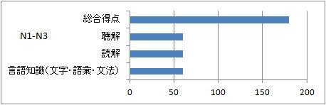 日本語能力試験データ N1-N3
