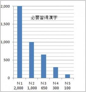 日本語能力試験データ 漢字